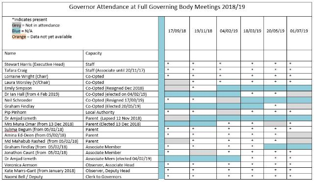 Governor Attendance 2019 to 2019
